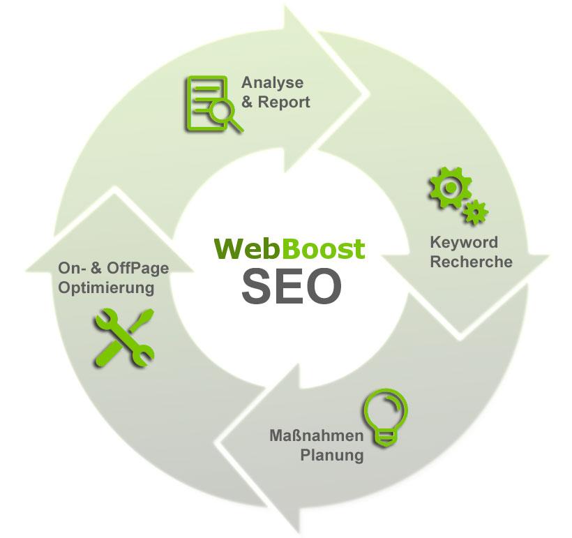 Wie SEO funktioniert mit WebBoost