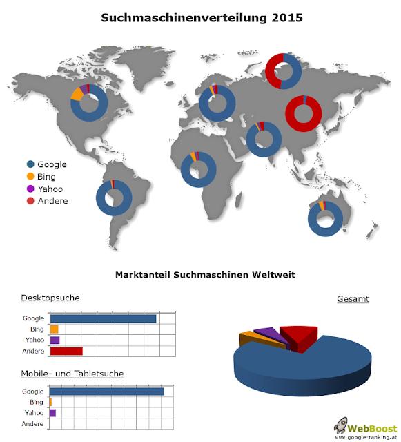 suchmaschinenverteilung 2015 weltweit, europa, nordamerika, china, infografik